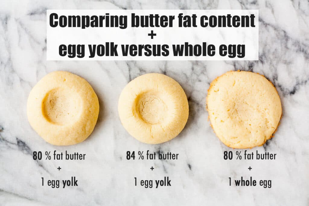 Comparing butter fat content and egg yolk versus whole egg when making thumbprint cookies which spread more when they are made with whole eggs.